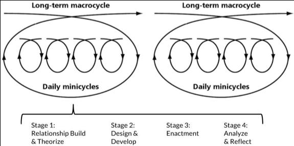 Long term macrocycles