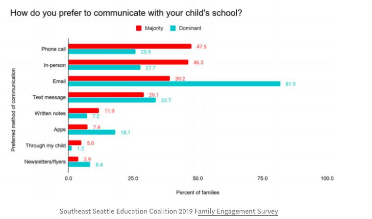SESEC Survey Data